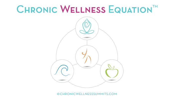 Chronic Wellness Equation